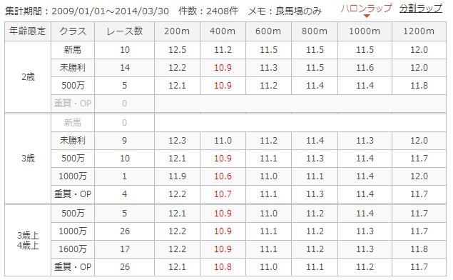 京都芝外1200mラップ別成績