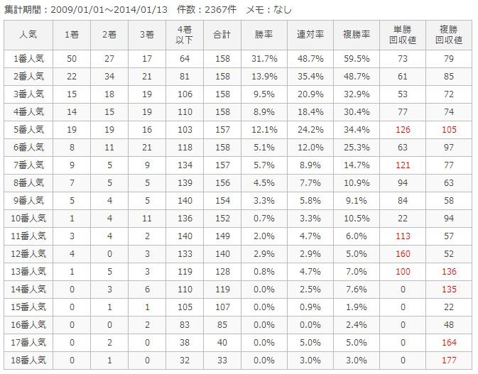 京都芝外1200m人気別成績