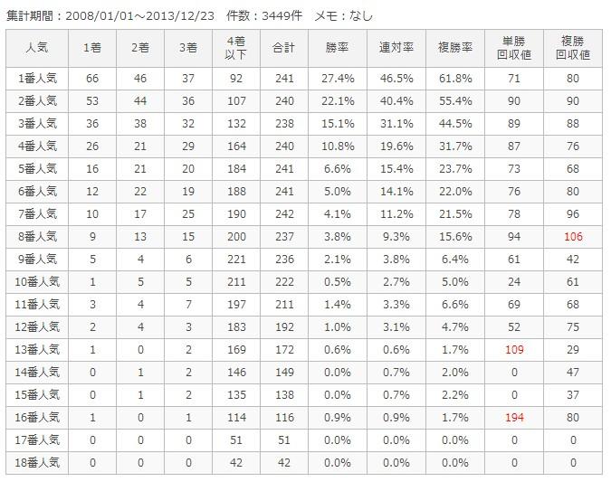 中山芝2000m人気別成績
