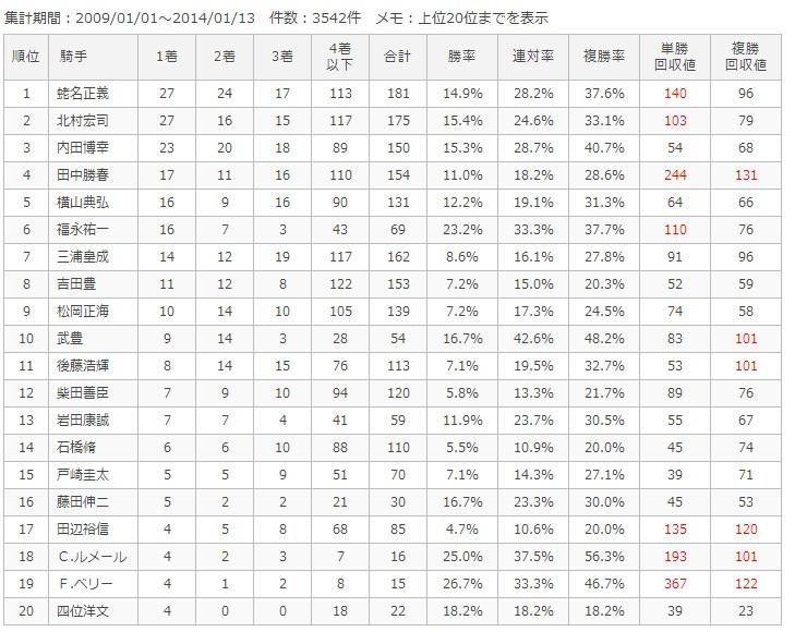 東京芝1800m騎手別成績