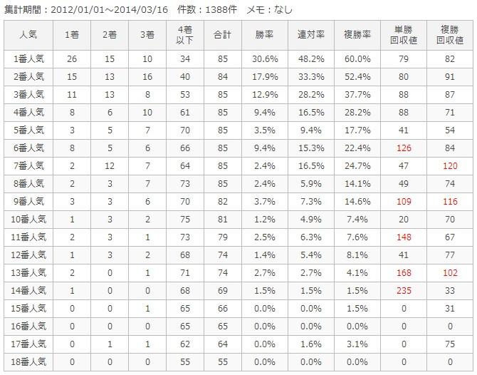 中京芝1400m人気別成績