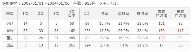京都芝外2400m脚質別成績