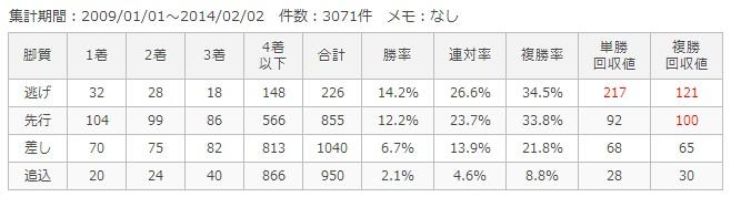 京都芝1800m脚質別成績