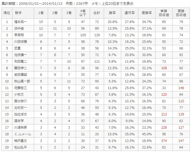 京都芝外1200m騎手別成績