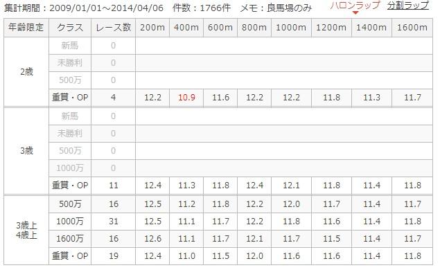 京都芝外1600mラップ別成績