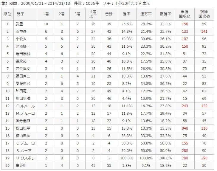 京都芝2200m騎手別成績
