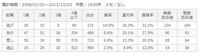 京都芝外1600m脚質別成績