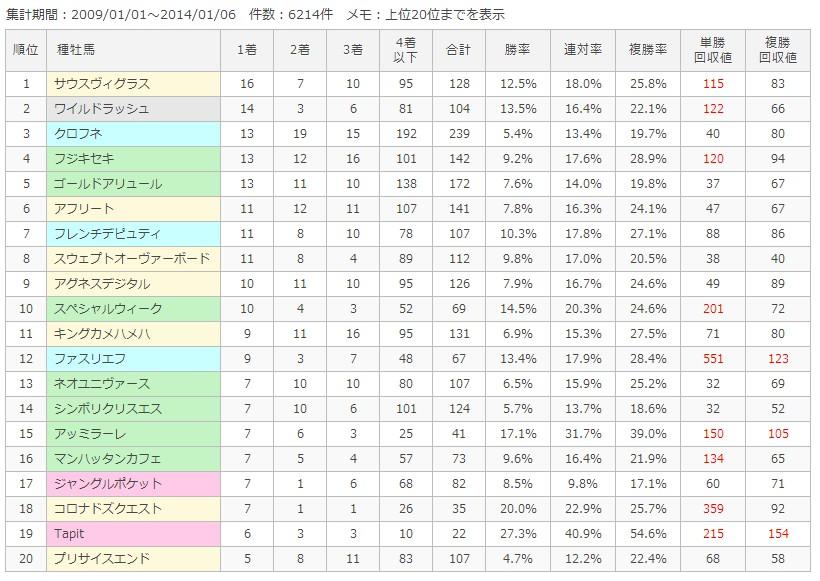東京ダ1400m種牡馬別成績