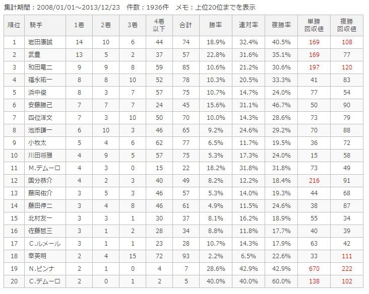 京都芝外1600m騎手別成績
