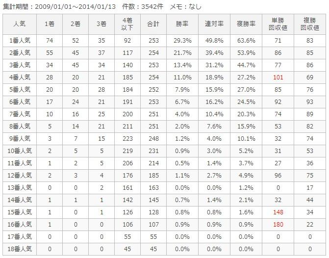 東京芝1800m人気別成績