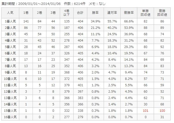 東京ダ1400m人気別成績