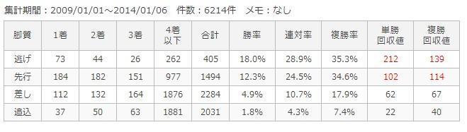 東京ダ1400m脚質別成績