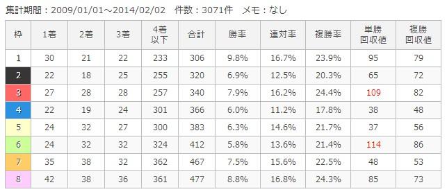 京都芝1800m枠順別成績