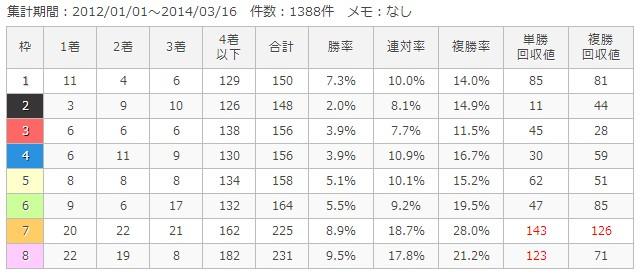 中京芝1400m枠順別成績