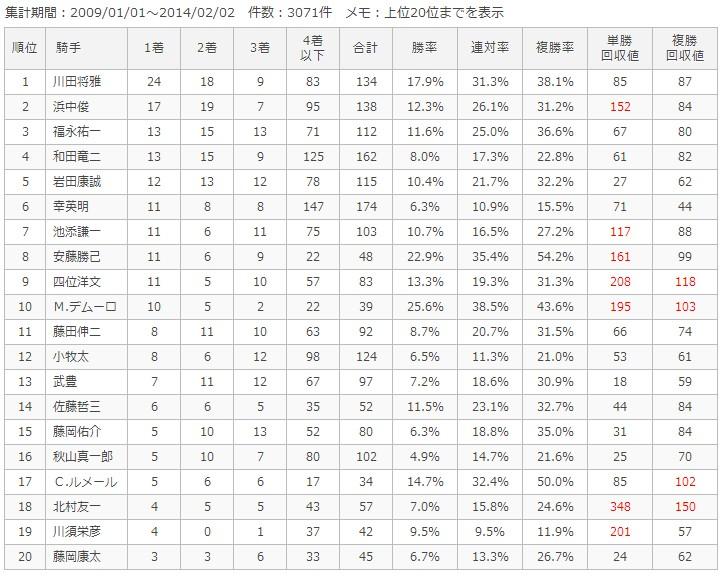 京都芝1800m騎手別成績