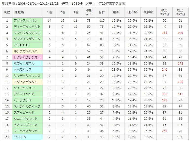 京都芝外1600m種牡馬別成績