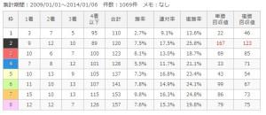 中山芝外2200m枠順別成績