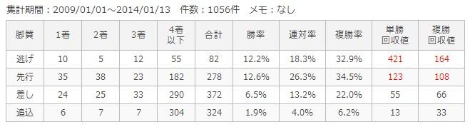 京都芝2200m脚質別成績