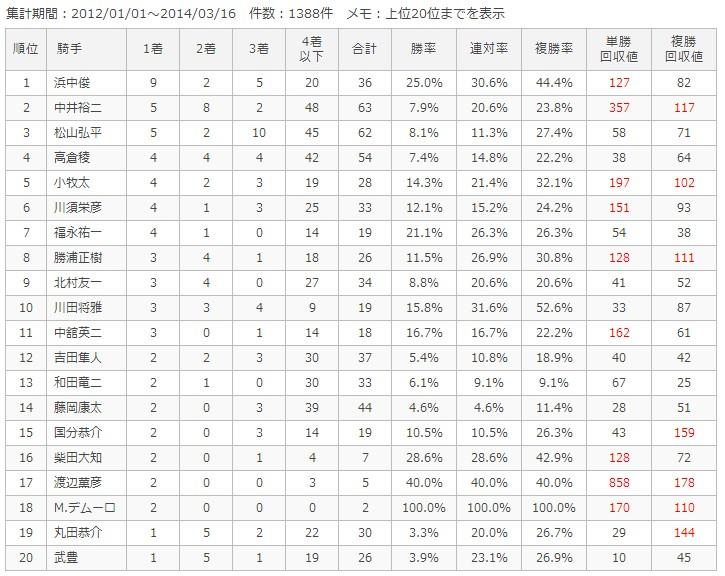 中京芝1400m騎手別成績