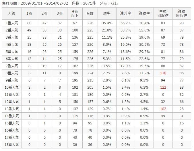 京都芝1800m人気別成績
