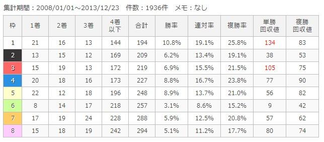 京都芝外1600m枠順別成績