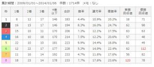 中京ダ1800m枠順別成績