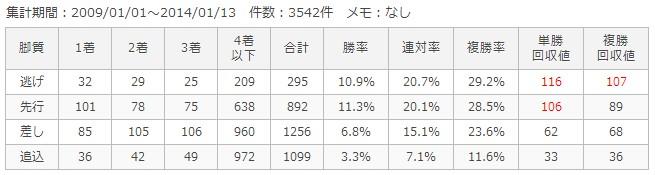 東京芝1800m脚質別成績