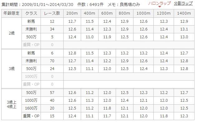 東京ダ1400mラップ別成績