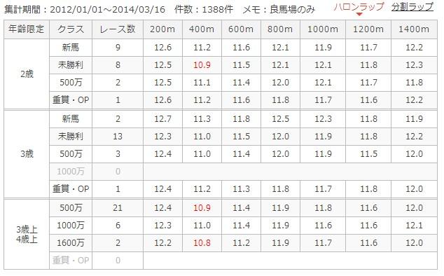 中京芝1400mラップ別成績