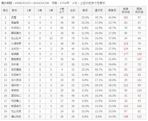 中京ダ1800m騎手別成績