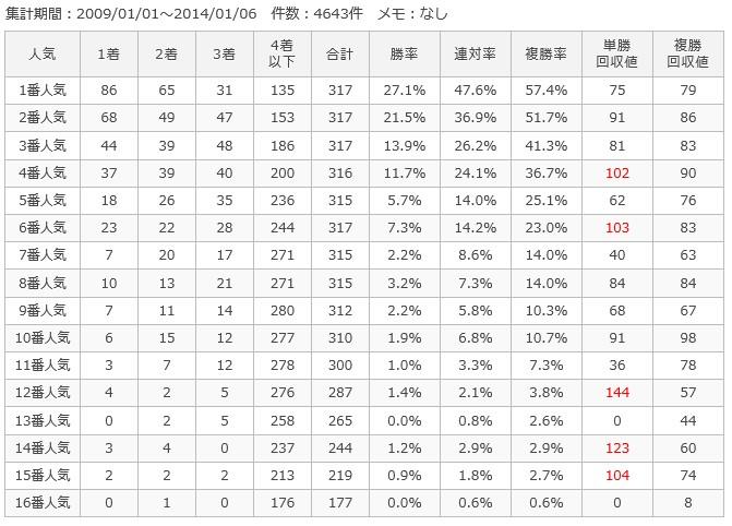 中山芝1600m人気別成績