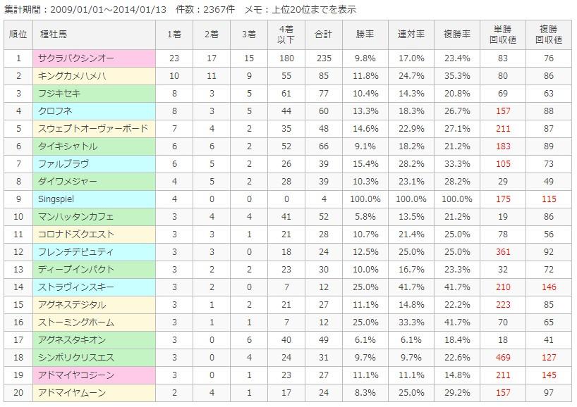 京都芝外1200m種牡馬別成績