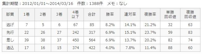 中京芝1400m脚質別成績