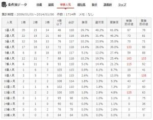中京ダ1800m人気別成績