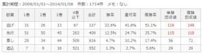 中京ダ1800m脚質別成績