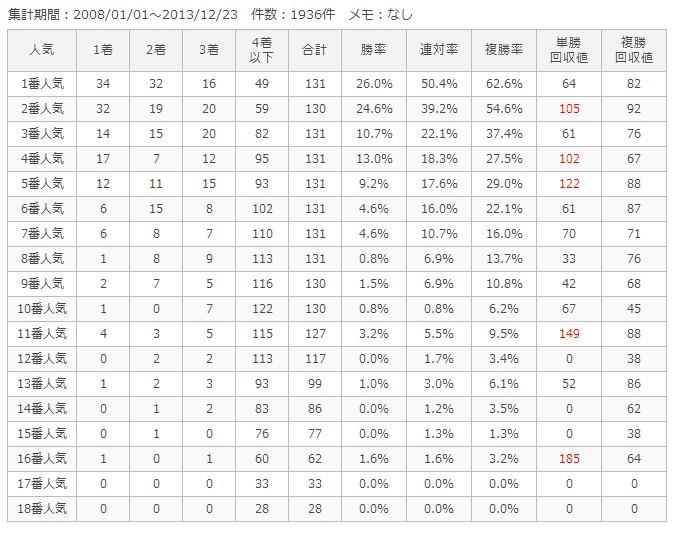 京都芝外1600m人気別成績