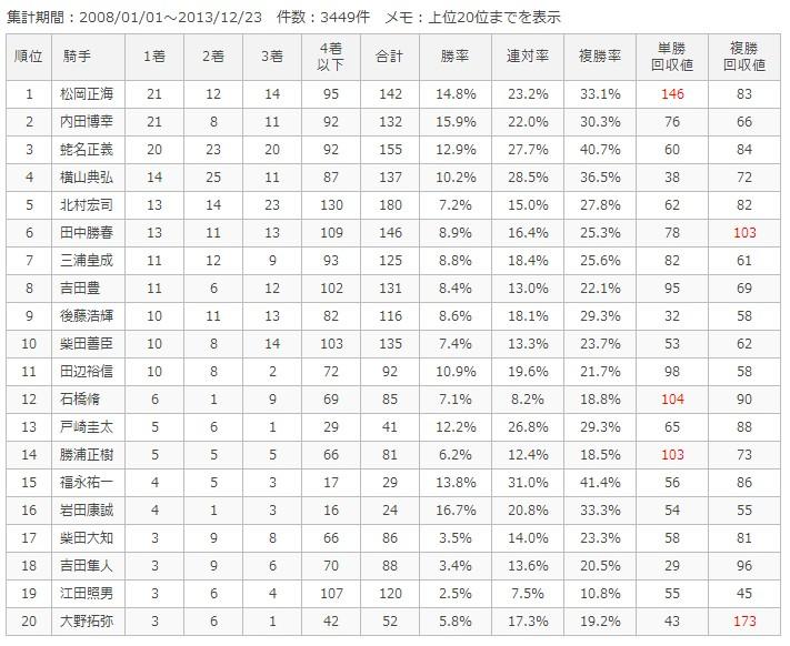 中山芝2000m騎手別成績