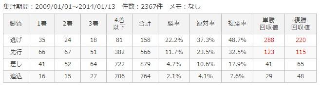 京都芝外1200m脚質別成績