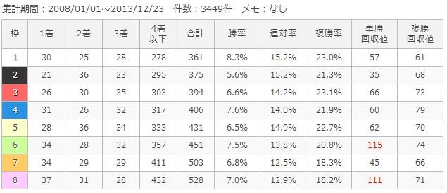 中山芝2000m枠順別成績