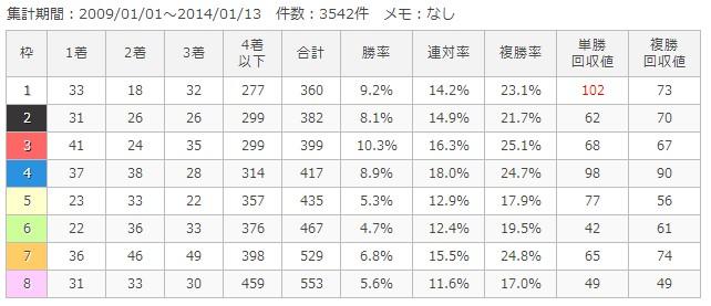 東京芝1800m枠順別成績