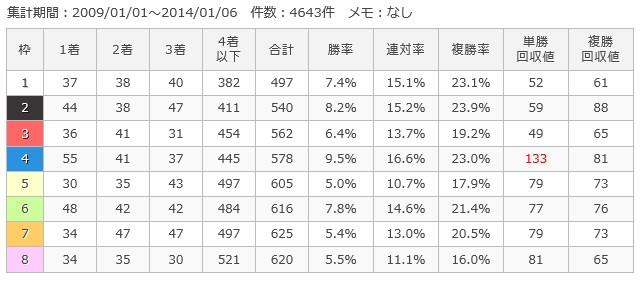 中山芝1600m枠順別成績