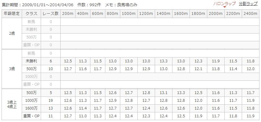 京都芝外2400mラップ別成績