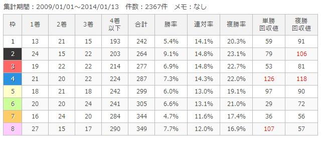 京都芝外1200m枠順別成績