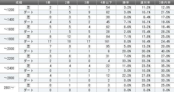 ゼンノロブロイ 2012年距離別成績
