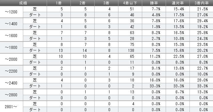 ゼンノロブロイ 2013年距離別成績