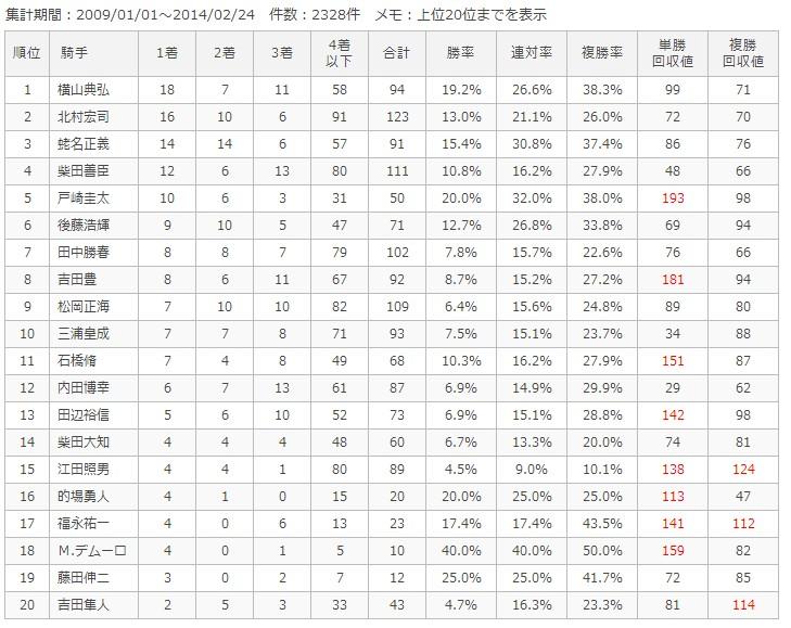 中山芝1800m騎手別成績
