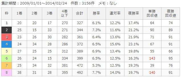 阪神芝1400m枠順別成績