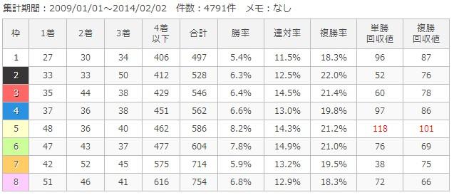 東京芝1600m枠順別成績
