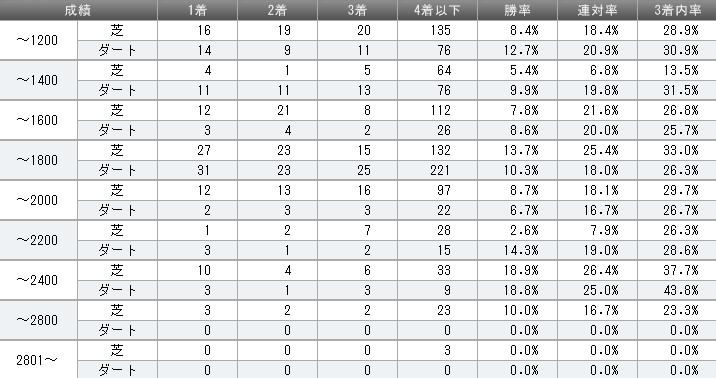 キングカメハメハ 2013年距離別成績