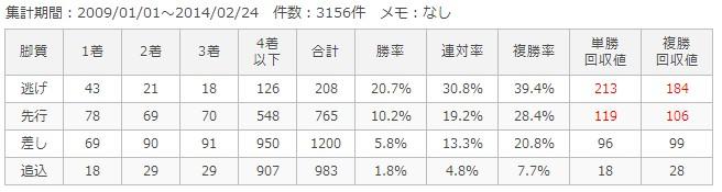 阪神芝1400m脚質別成績